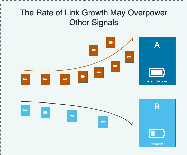 link growth